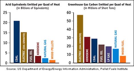 Emissions-Chart