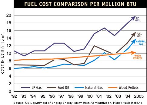 Fuel-Cost-Comparison