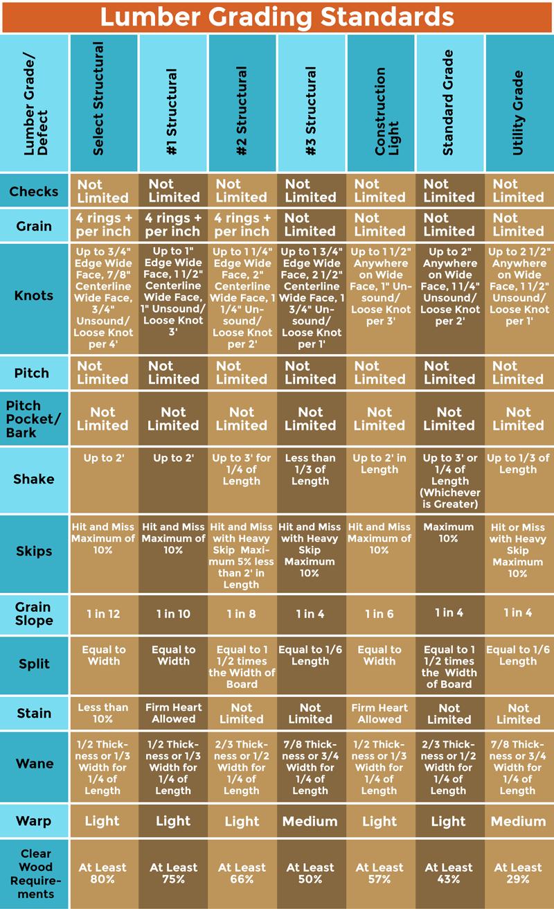 Softwood Lumber Grades Chart ~ Lumber grade chart asli aetherair