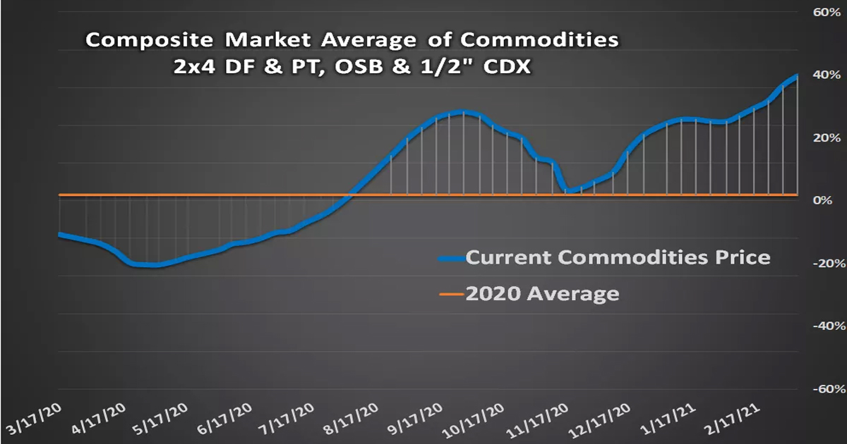 COMMODITY REPORT MARCH AVERAGE2