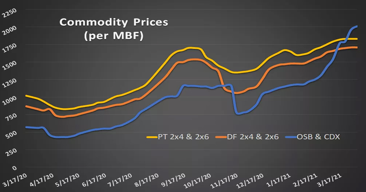 APRIL COMMODITIES GRAPH 1