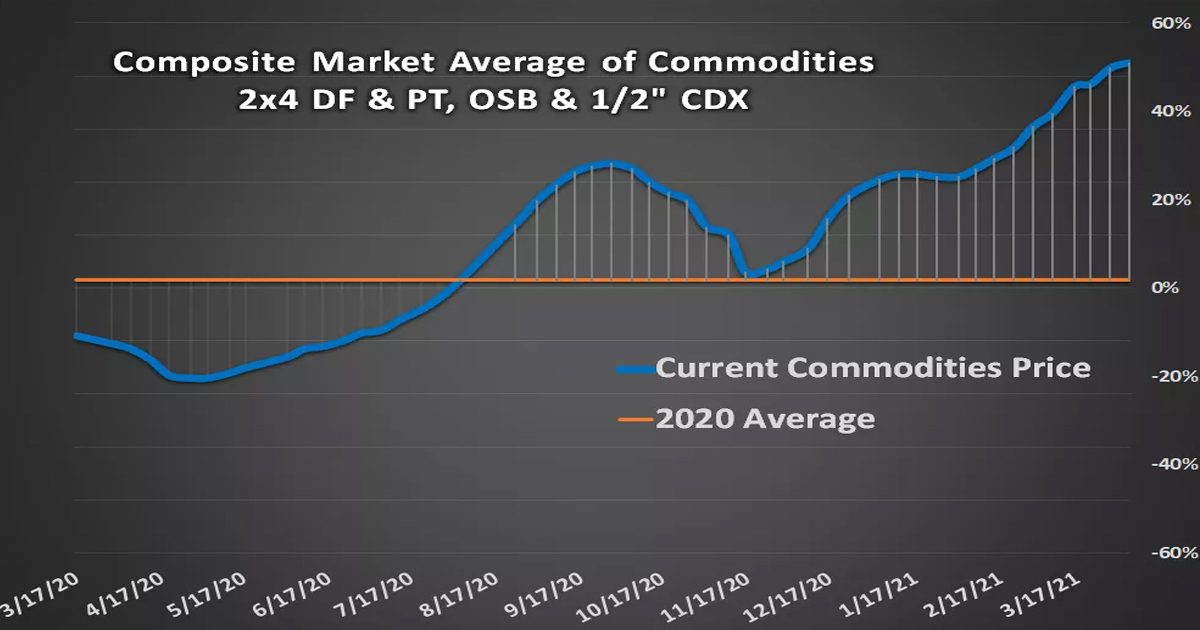 APRIL COMMODITIES GRAPH 2