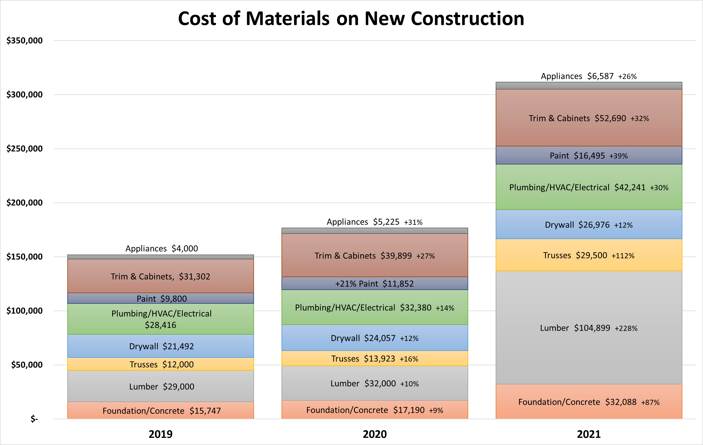 NEW HOUSE CONSTRUCTION GRAPH