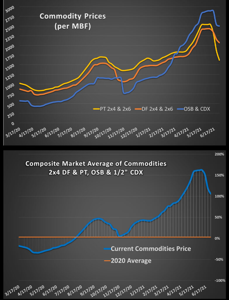 COMMODITY REPORT JULY